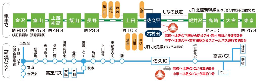 佐久平駅から徒歩約7分、岩村田駅から徒歩約2分、佐久ICから車で約5分